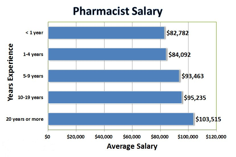 what 39 s next pharmacy tech job outlook to 2020 the